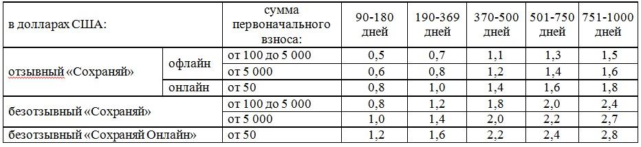 БПС Сбербанк вклады в иностранной валюте